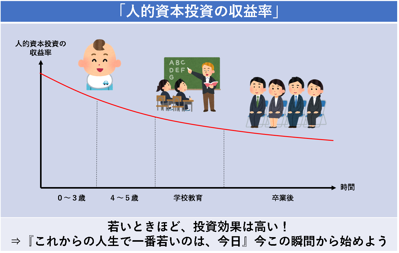 「人的資本投資の収益率」のグラフ