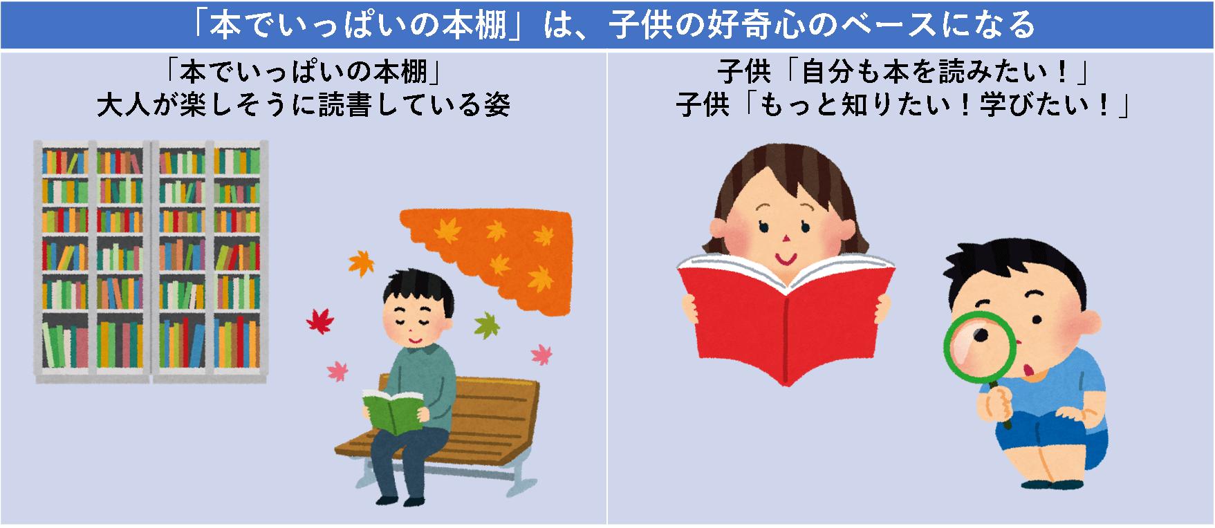 「本でいっぱいの本棚」は、子供の好奇心のベースになる