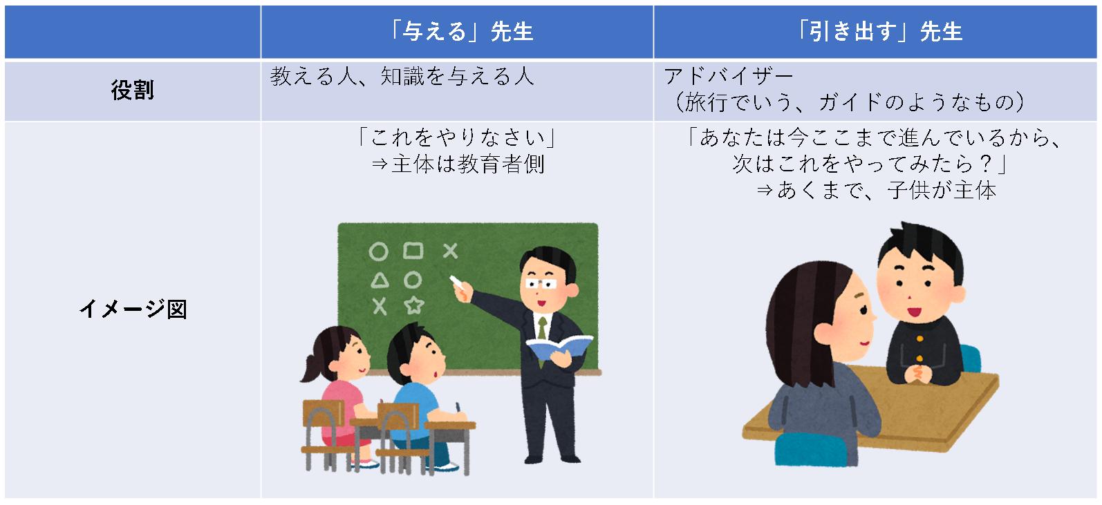 教育者の役割は、アドバイザー(旅行でいうガイドのようなもの)
