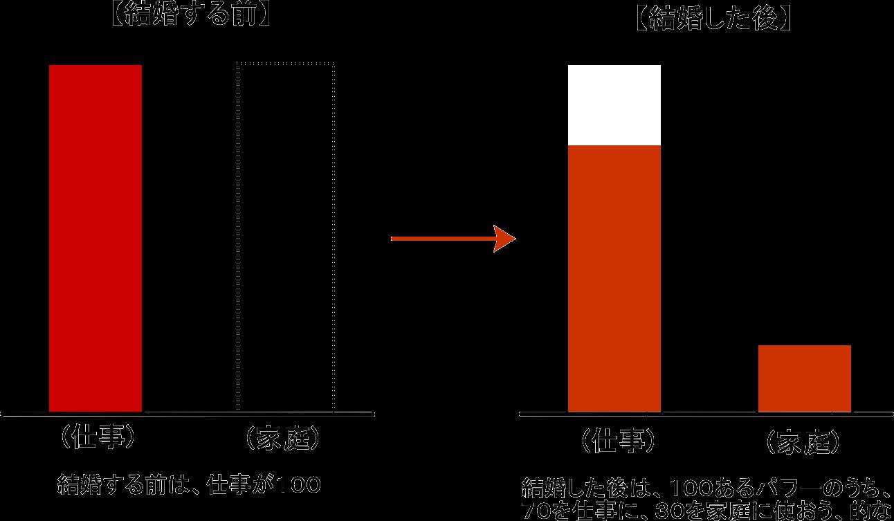 よくある、仕事と家庭の両立(ワークライフバランス)のイメージ図