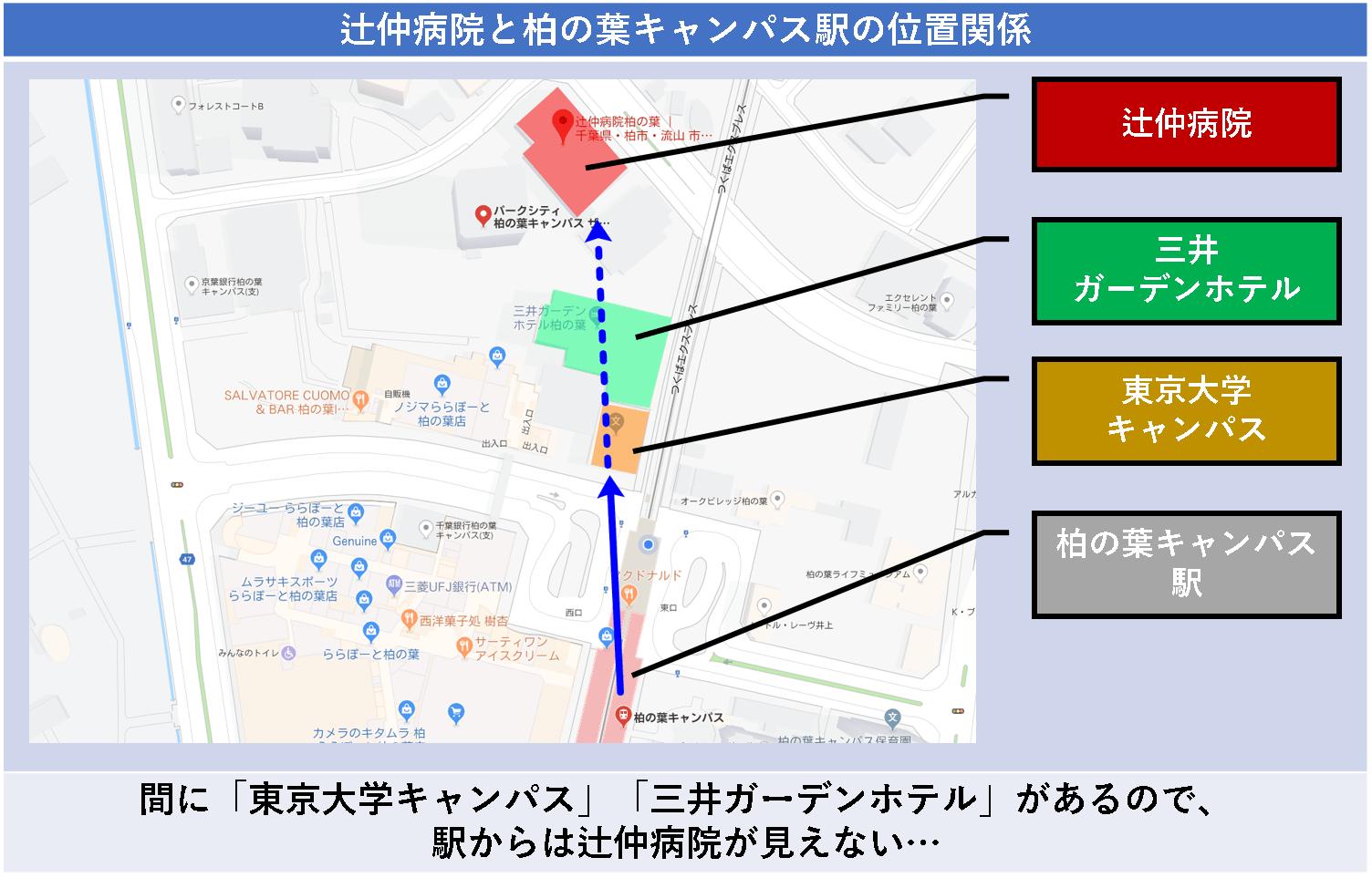 辻仲病院と柏の葉キャンパス駅の位置関係